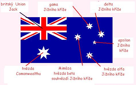 The Australian National Flag Consists Of British